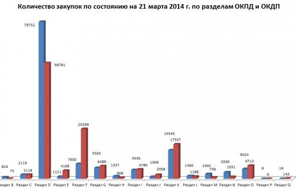 2014 г. по ОКПД и ОКДП