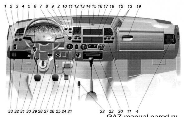 Рисунок 3.1. Органы управления