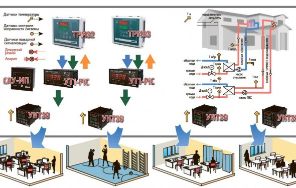 Функциональная схема cистем