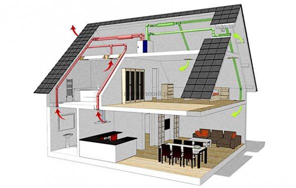 Вентиляция в частном доме в