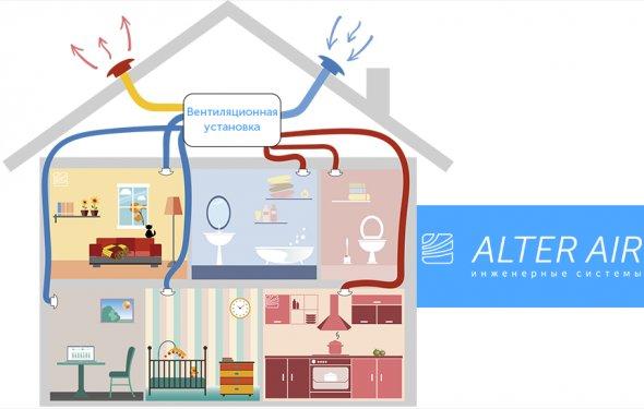 Процесс вентиляции дома: